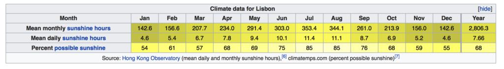 Lizbona godziny słoneczne iulość słońca słońce jaki długio jest dzień pogoda klimat w Lizbonie Portugalia przewodnik po Lisbonie