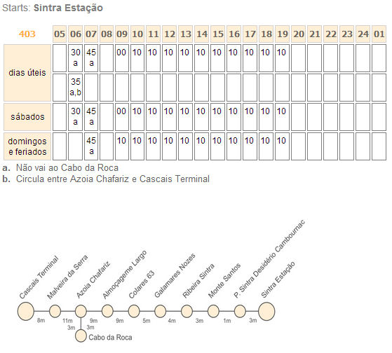 Sintra - Cabo da Roca bus 403 plan dojazd ceny prices 2013