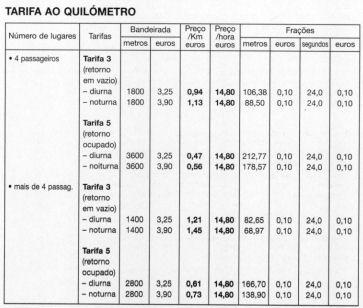 Taxi Lizbona Portugalii w Lizbonie - taryfy, ceny, opłaty, poradnik