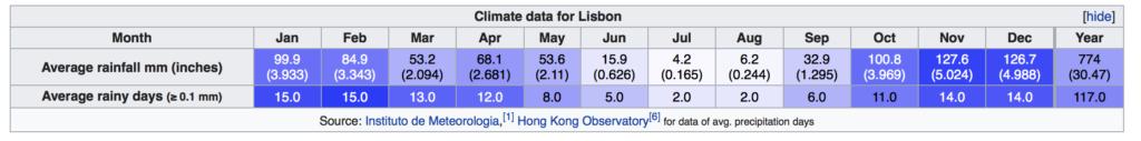 Opady i deszcz w Lizbonie kiedy pada w Lizbonie opis polski lokalny przewodnik Portugalia Lizbona pogoda klimat