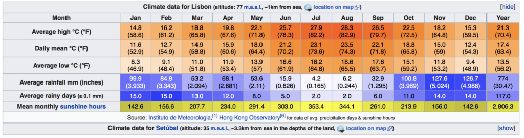 Pogoda i klimat w Lizbonie tabele średnie temperatury lato jesień wiosna zima w Lizbonie opis kiedy przyjechać do Portugalia Lokalny przewodnik