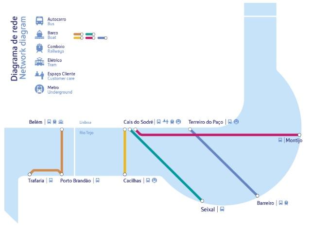 Lizbona Barki Promy połączenia bilety prom na drugą stronę rzeki Tag Lisbona 2018 diagram mapa połączenia przewodnik