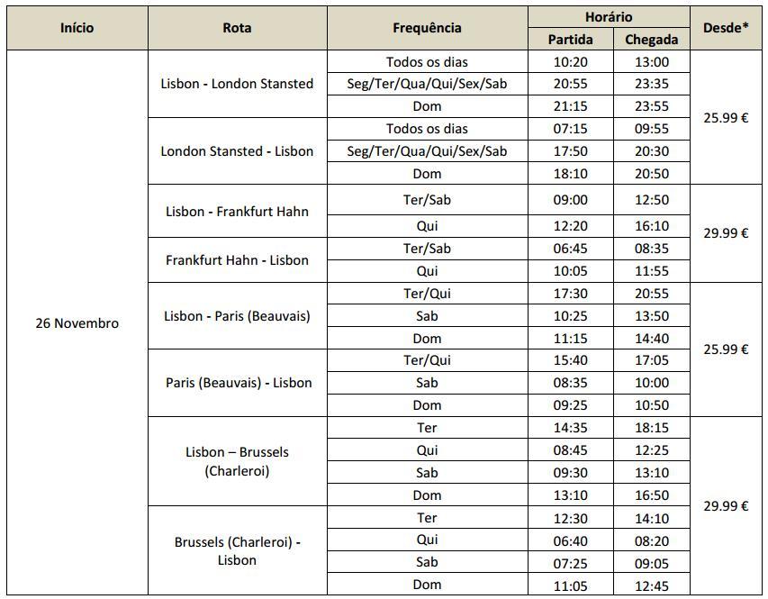 Lizbona Ryanair loty tanie Polska