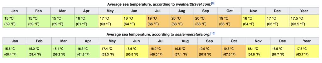 Portugalia Lizbona Temperatury wody w morzu i oceanie kąpanie się w oceanie plaże pogoda klimat opis przewodnik po Lizbonie kiedy przyjechać do Lizbony