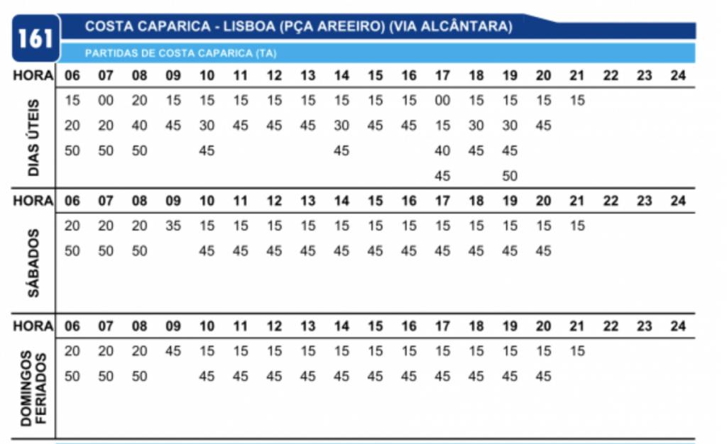 Jak dojechać z Lizbony na Costa da Caparica Plaże Autobus 161 Rozkład Jazdy 2021 polski przewodnik po Lizbonie i Portugalii Plaża Kaparica Lizbona TST odjazdy przyjazdy