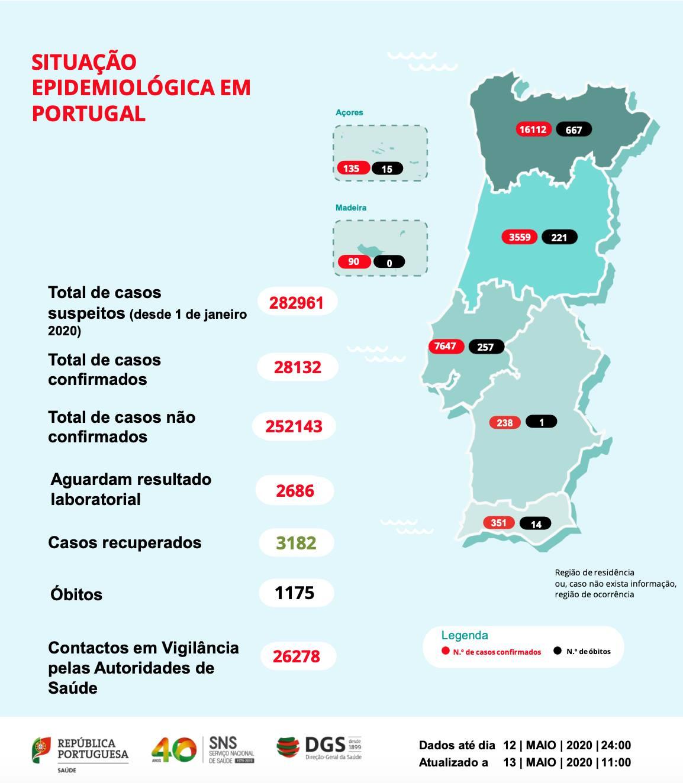 Algarve Portugalia Podróżowania a koronawirus aktualna sytuacja Algarwe w Portugalii wirus virus pandemia covid-19