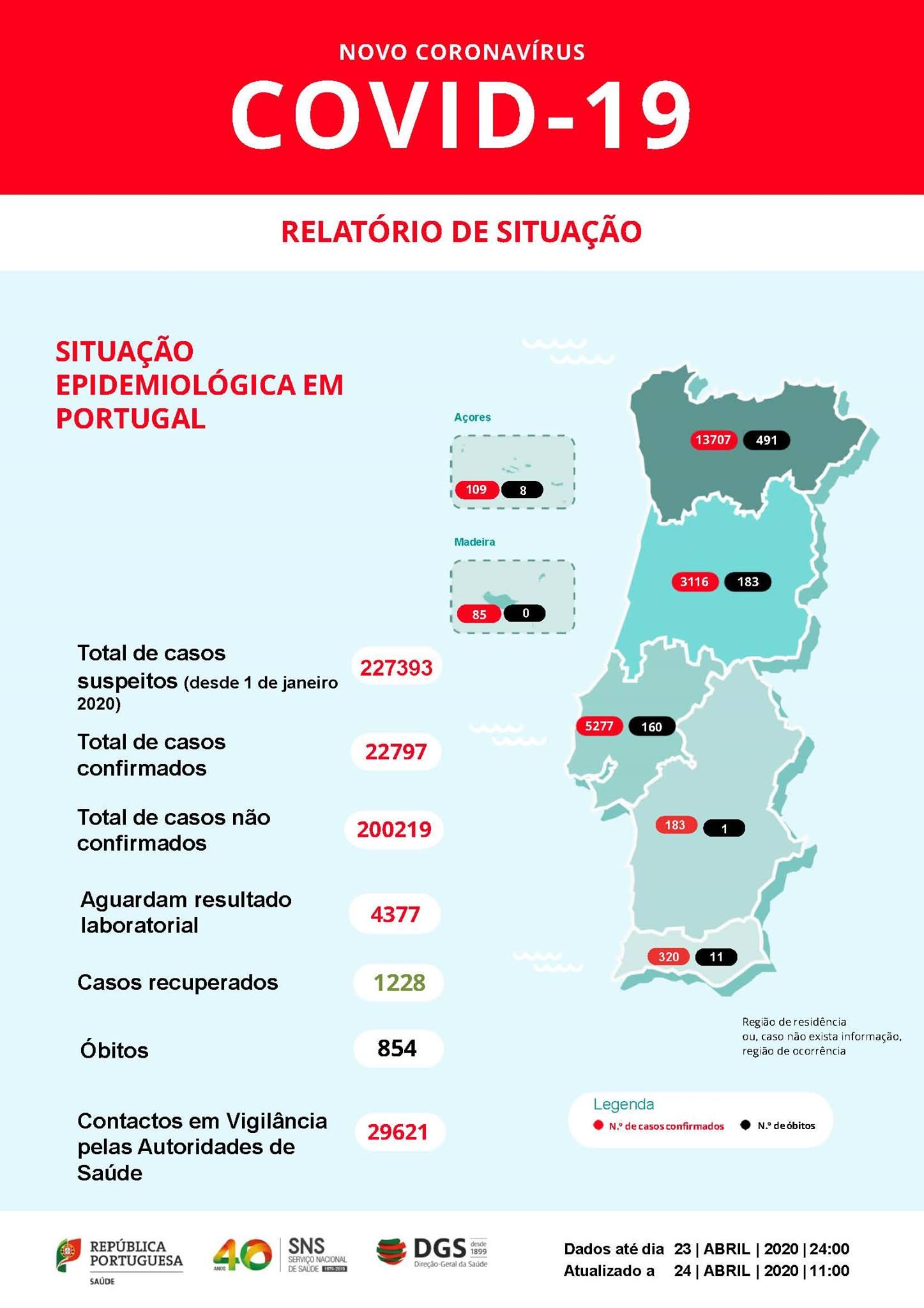 Koronawirus Portugalia obecna sytuacja maj czerwiec 2020 czy można podróżować raport zestawienie