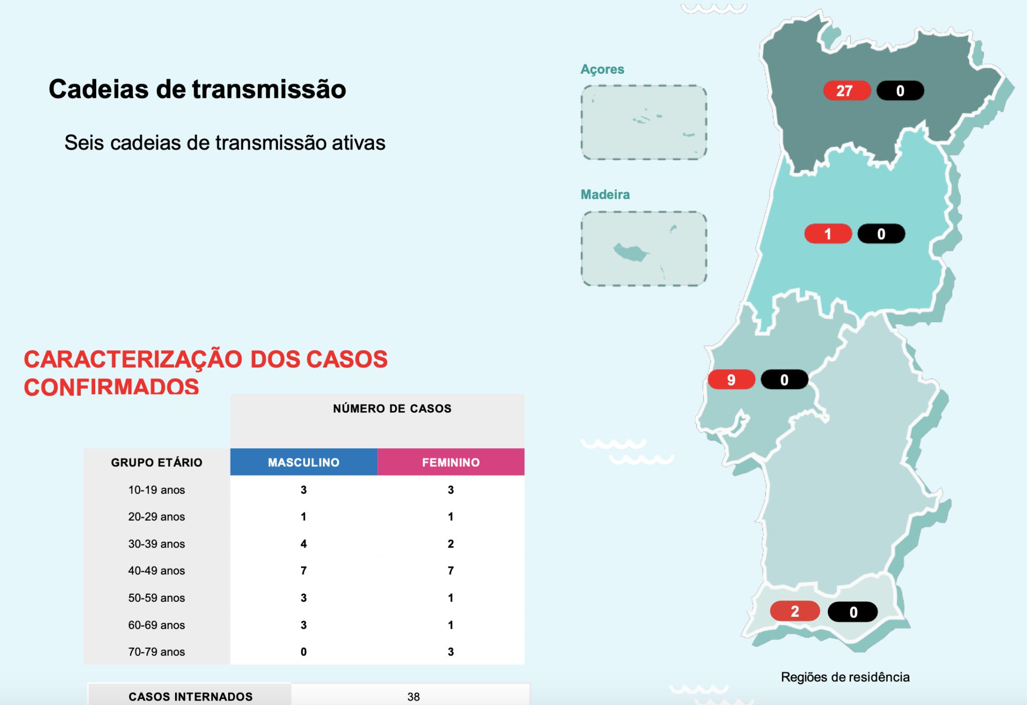 Koronawirus w Portugalii 2020 aktualna sytuacja Portugalia Lizbona Porto Madera Algarve