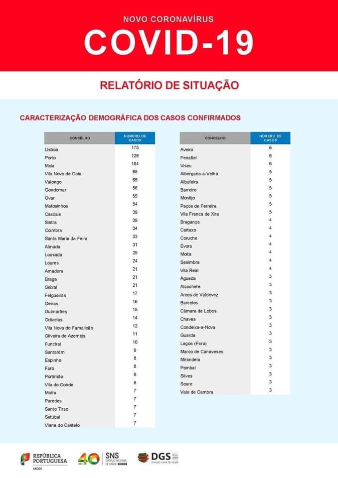 Portugalia Lizbona Porto Fatima Algarve wirus 2020 sytuacja liczba zarażonych aktualne informacje