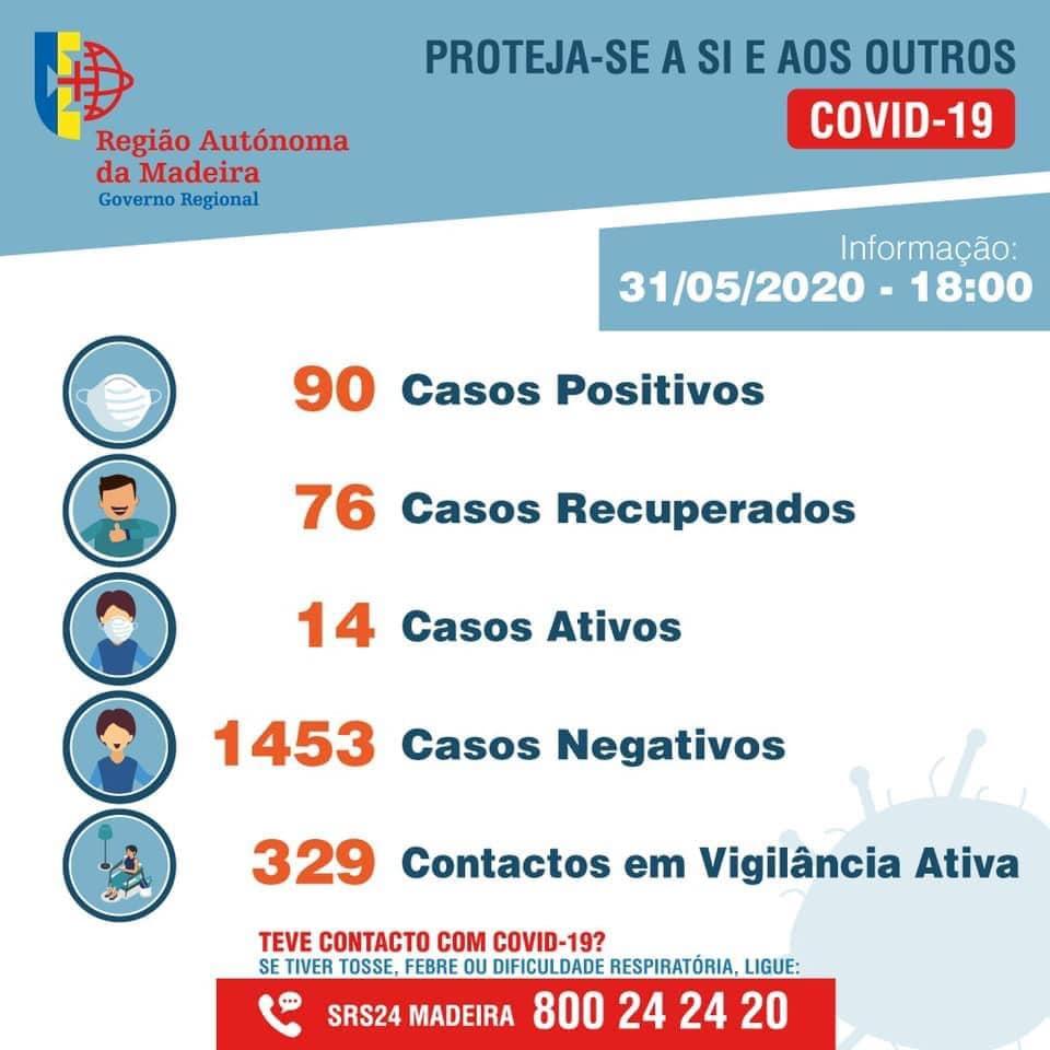 Portugalia Obostrzenia Koronawirus Łagodzenie Zasady Podróżowania Czerwiec 2020 Wakacje Lizbona Porto Algarwe Madeira Azory Aktualne Sprawdzone Informacje