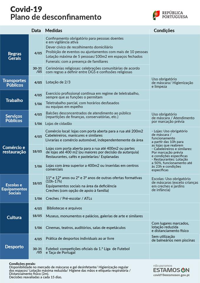 Portugalia Stan Klęski Żywiołowej Koronawirus Wychodzenie z Pandemii Ożywiania gospodarki ponowne otwarcie kiedy można przyjeżdżać latać aktualna sytuacja opis informacje