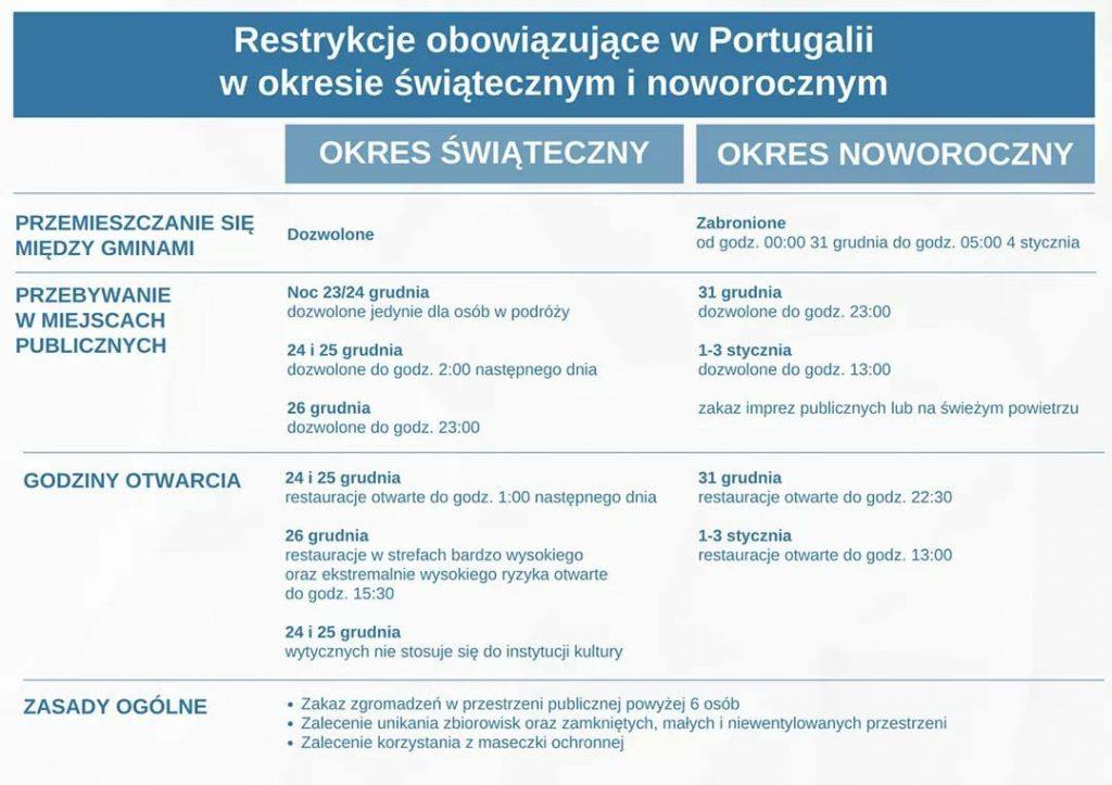 Boże Narodzenie 2020 Nowy Rok 2021 Sylwester Lizbona Aktualne Regulacje COVID koronawirus Obostrzenia Przepisy Nakazy Godzina Policyjna Stan Prawo Podróże Przewodnik