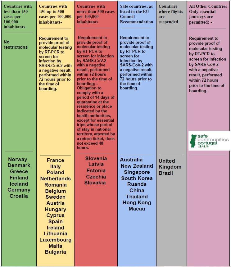 Portugalia 2021 COVID-19 Koronawirus Aktualna Sytuacja Epidemiologiczna Stan Informacje Informacje Zakazy Nakaz Regulacje Obostrzenia Info Testy Kwarantanna Zasady Przyjazdu Lizbona
