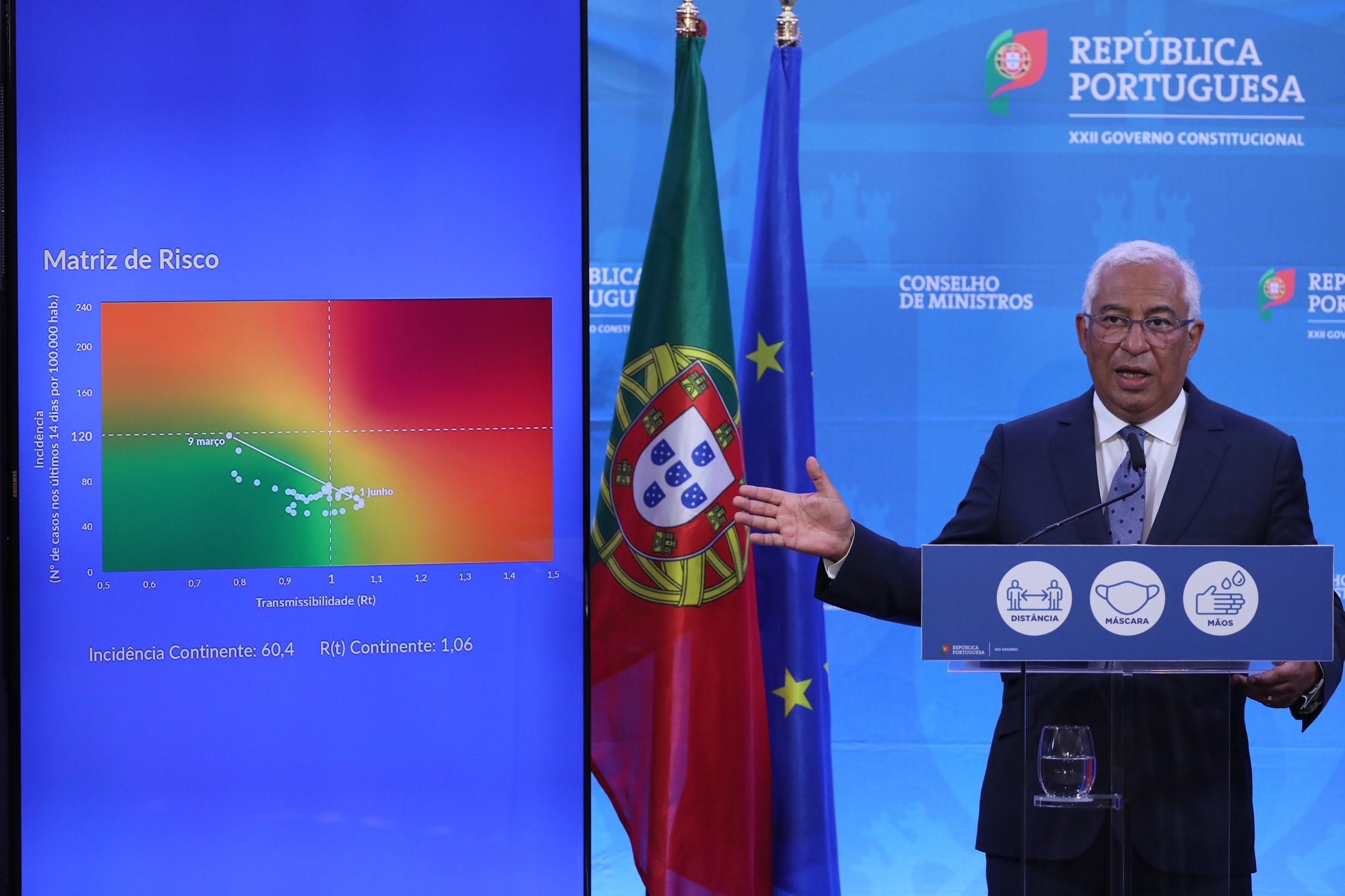 Portugalia COVID-19 Lizbona Porto Algarve Faro Aktualne Przepisy Zasady Wjazdowe Regulacje Koronawirus Potrzebne Dokumenty Zaświadczenia Paszport Szczepionkowy Certyfikat Opis Informacje
