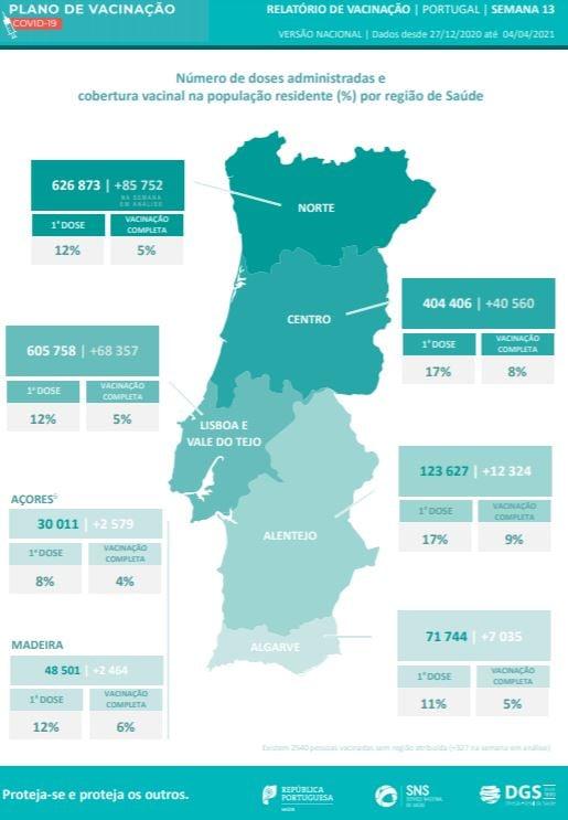 Portugalia Kwiecień 2021 COVID-19 Koronawirus czy można przylecieć kwarantanna szczepionki statystyki negatywny test jak dolecieć co po przylocie informacje relacje porady