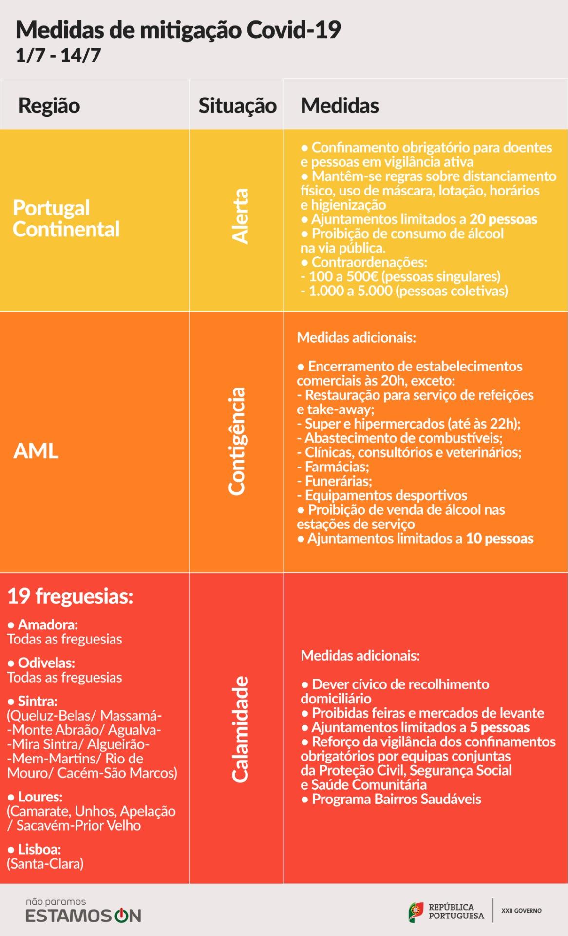 Portugalia Lizbona Nowe Restrykcja Nakazy Prawo Obostrzenia Koronawirus 2020