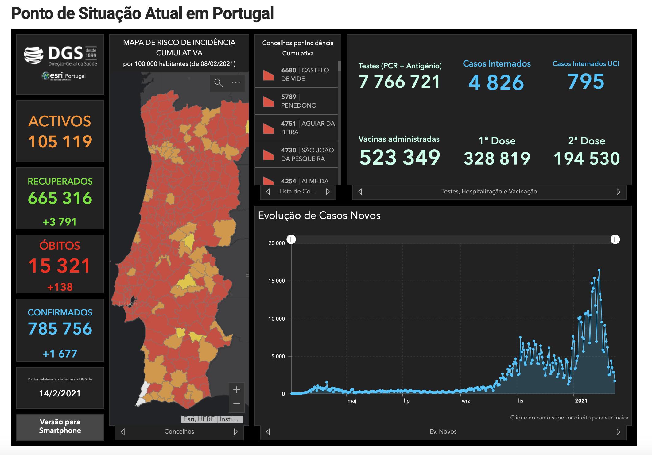 Portugalia Luty 2021 aktualna sytuacja epidemiologiczna COVID-19 Koronawirus Testy Szczepionki Zasady Regulacje Prawo Loty Czy można zwiedzać jakie reguły informacje serwis o Lizbonie