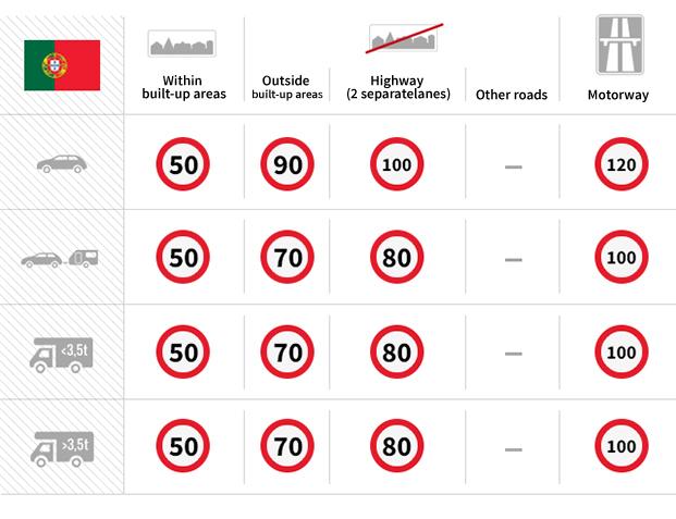 Portugalia Autostrady Jak Płacić Opłaty Winiety Zapłata Autostrada w Portugalii jak zapłacić aktualne ceny informacje płatne bezpłatne drogi Highways Portugal Przewodnik Poradnik Instrukcja System